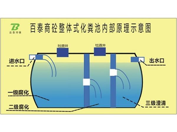 预制化粪池YZ02